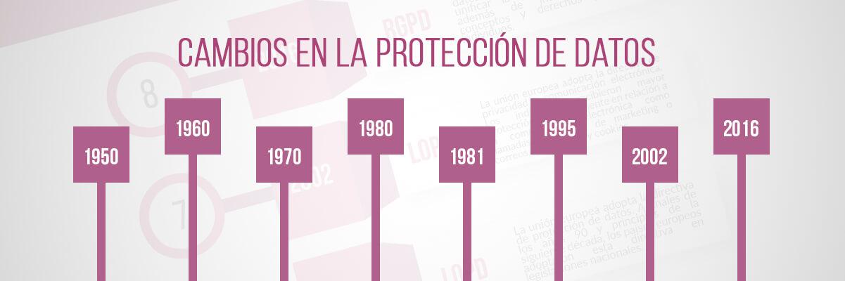 Cambios en la protección de datos
