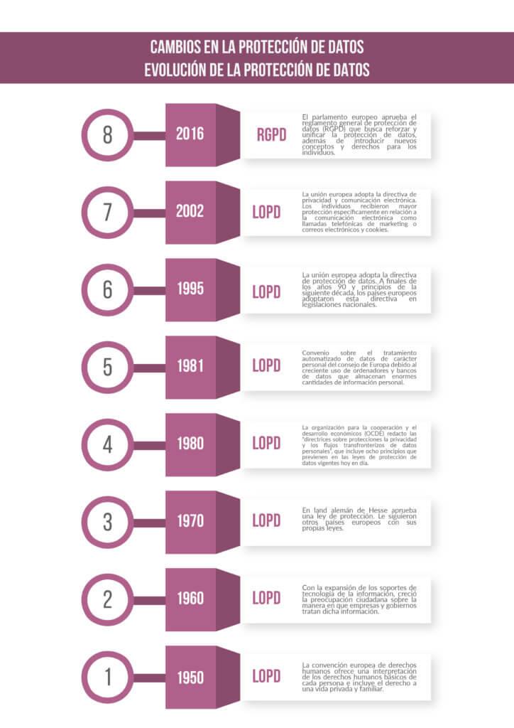 Cambios en la protección de datos -Evolución RGPD - LOPD